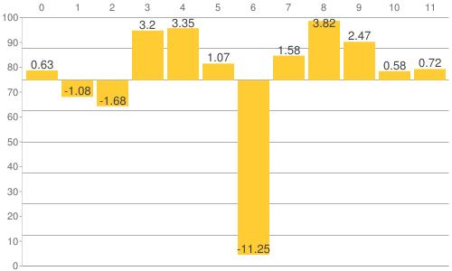 NY金・プラチナ・銀と原油、為替、主要株価指数の騰落率比較チャート:2020年1月24日までの年初来騰落率